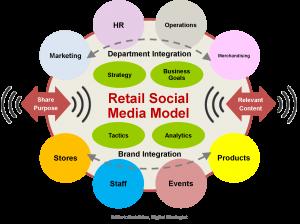 retail-social-media-model1