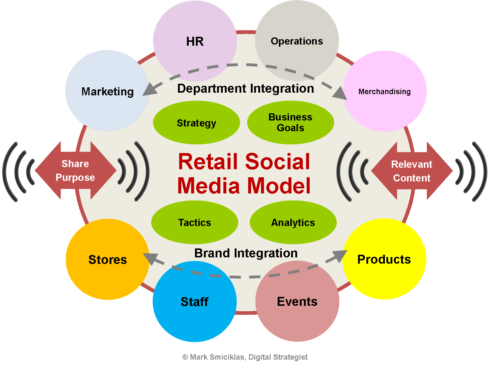 online retail model +50 business & revenue model examples an auction service fee is requested which covers the online service business model of uber and retail.