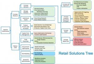 retail-tree