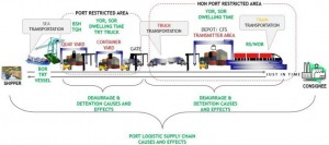 port-centric-supply-chain-56e26960b37e61a5117ab02c